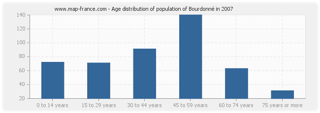 Age distribution of population of Bourdonné in 2007