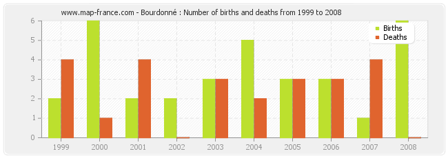 Bourdonné : Number of births and deaths from 1999 to 2008