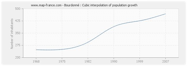 Bourdonné : Cubic interpolation of population growth