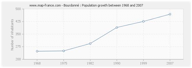 Population Bourdonné