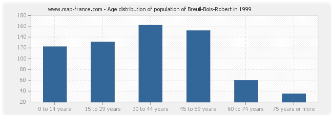 Age distribution of population of Breuil-Bois-Robert in 1999