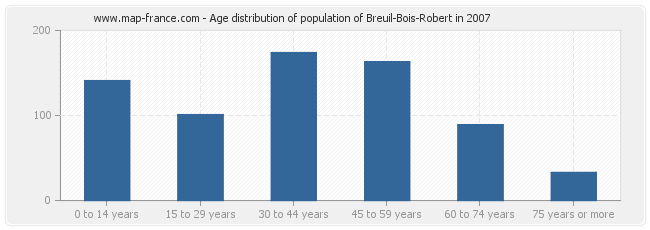 Age distribution of population of Breuil-Bois-Robert in 2007