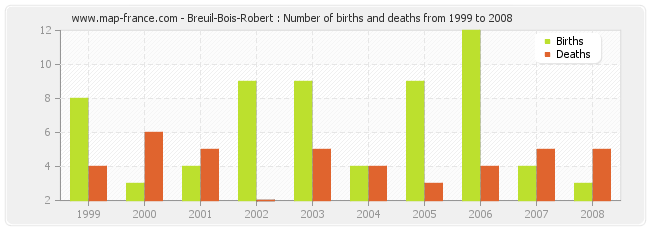 Breuil-Bois-Robert : Number of births and deaths from 1999 to 2008