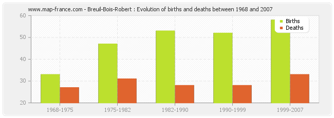 Breuil-Bois-Robert : Evolution of births and deaths between 1968 and 2007