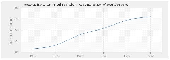 Breuil-Bois-Robert : Cubic interpolation of population growth