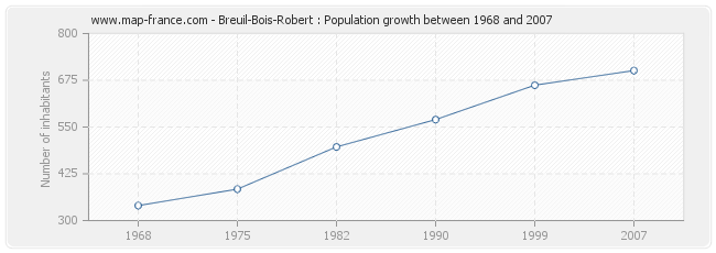 Population Breuil-Bois-Robert
