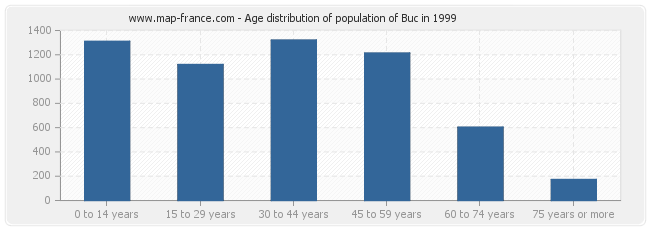 Age distribution of population of Buc in 1999