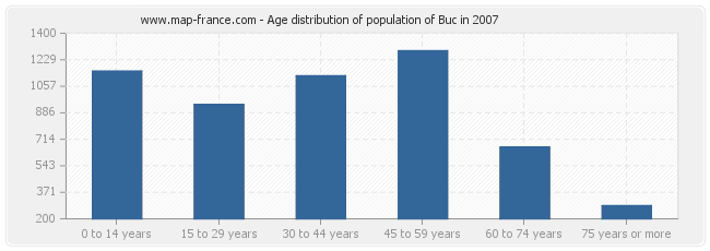Age distribution of population of Buc in 2007