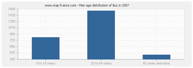 Men age distribution of Buc in 2007