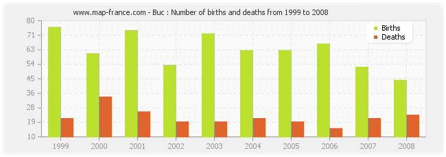 Buc : Number of births and deaths from 1999 to 2008