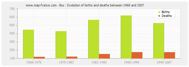 Buc : Evolution of births and deaths between 1968 and 2007