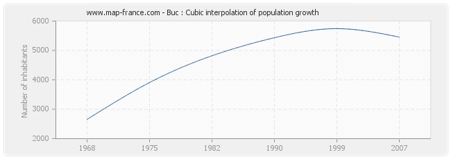 Buc : Cubic interpolation of population growth