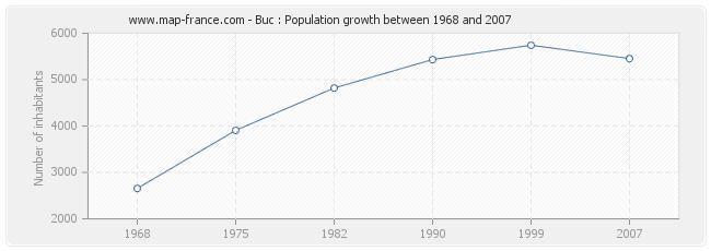 Population Buc
