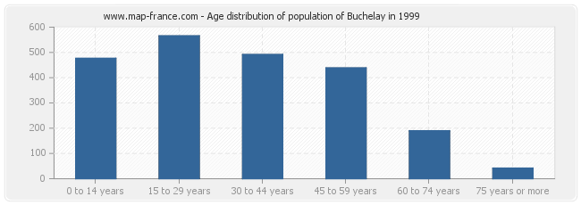 Age distribution of population of Buchelay in 1999