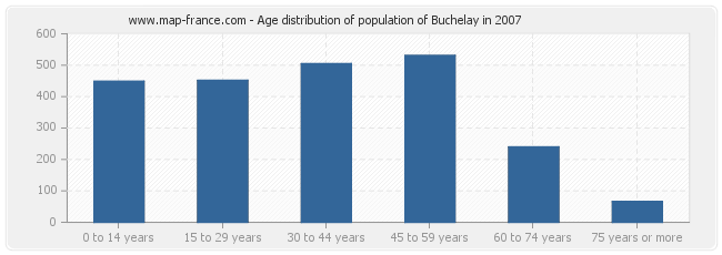 Age distribution of population of Buchelay in 2007