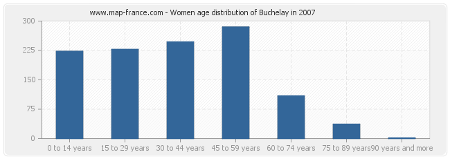 Women age distribution of Buchelay in 2007