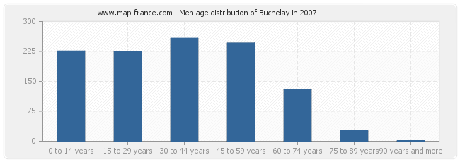 Men age distribution of Buchelay in 2007