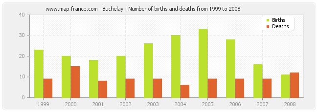 Buchelay : Number of births and deaths from 1999 to 2008