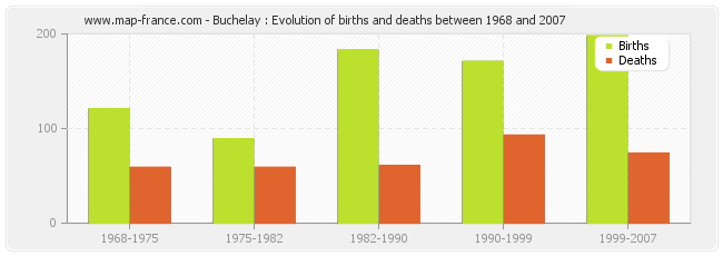 Buchelay : Evolution of births and deaths between 1968 and 2007