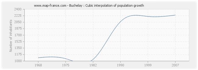 Buchelay : Cubic interpolation of population growth