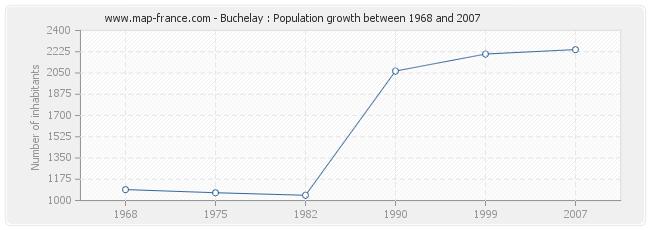 Population Buchelay