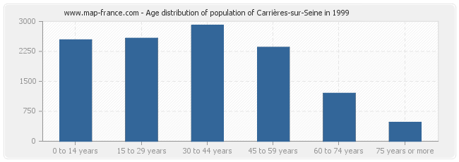Age distribution of population of Carrières-sur-Seine in 1999