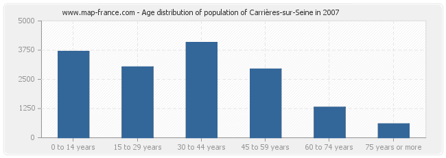 Age distribution of population of Carrières-sur-Seine in 2007