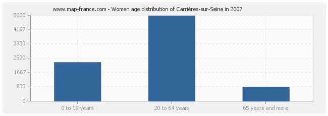 Women age distribution of Carrières-sur-Seine in 2007