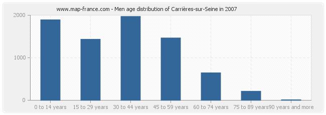 Men age distribution of Carrières-sur-Seine in 2007