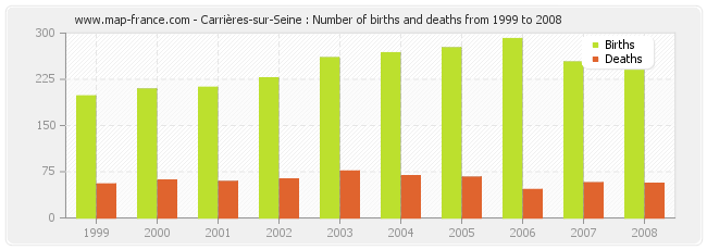 Carrières-sur-Seine : Number of births and deaths from 1999 to 2008
