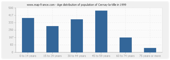 Age distribution of population of Cernay-la-Ville in 1999