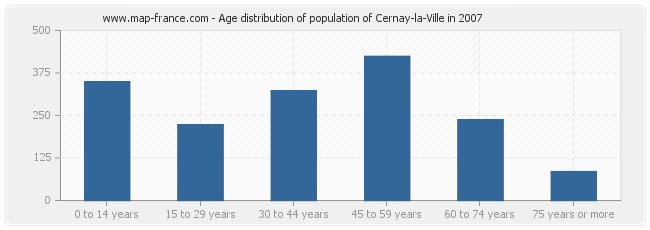 Age distribution of population of Cernay-la-Ville in 2007