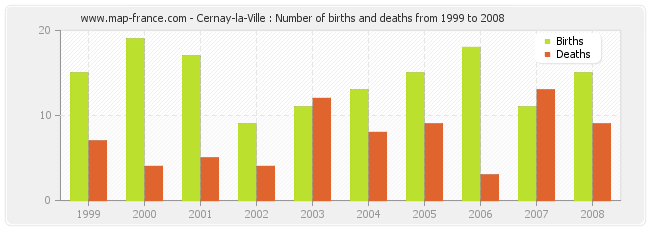 Cernay-la-Ville : Number of births and deaths from 1999 to 2008