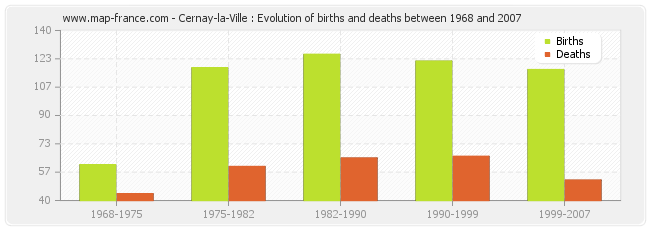 Cernay-la-Ville : Evolution of births and deaths between 1968 and 2007