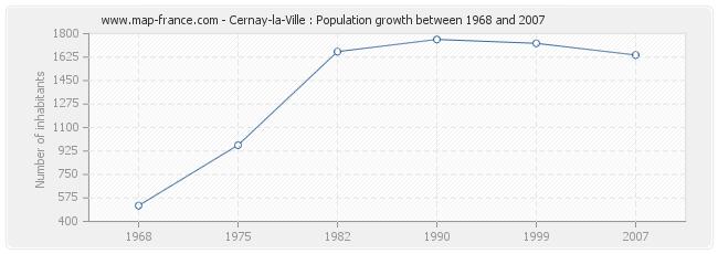 Population Cernay-la-Ville