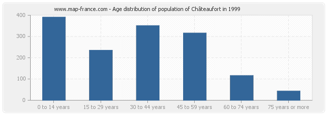 Age distribution of population of Châteaufort in 1999