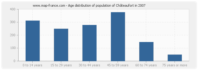 Age distribution of population of Châteaufort in 2007