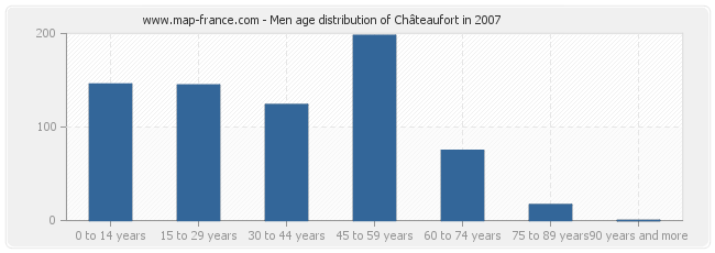 Men age distribution of Châteaufort in 2007