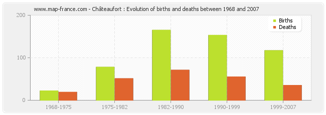 Châteaufort : Evolution of births and deaths between 1968 and 2007