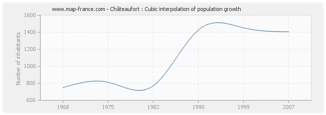 Châteaufort : Cubic interpolation of population growth