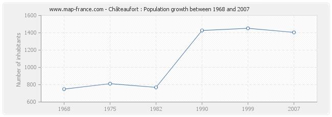 Population Châteaufort