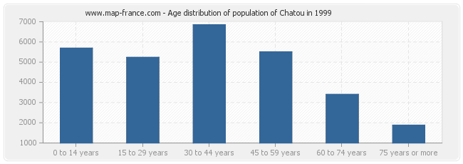 Age distribution of population of Chatou in 1999