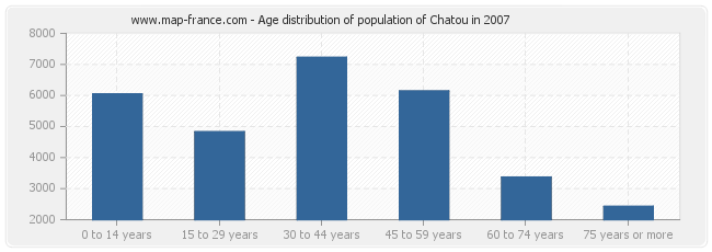 Age distribution of population of Chatou in 2007