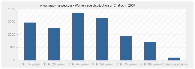 Women age distribution of Chatou in 2007