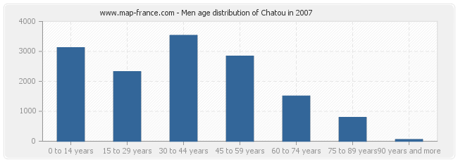 Men age distribution of Chatou in 2007