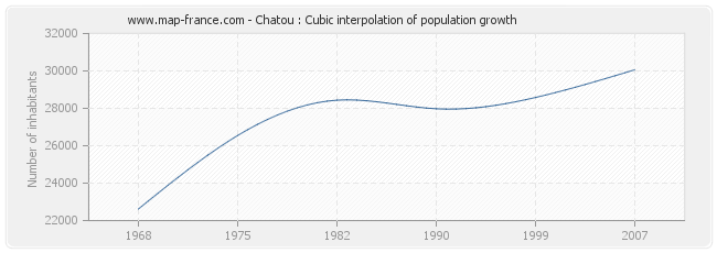 Chatou : Cubic interpolation of population growth