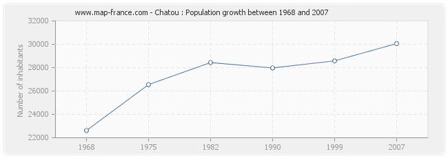 Population Chatou
