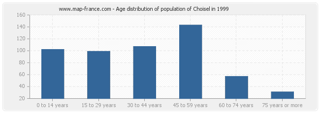 Age distribution of population of Choisel in 1999
