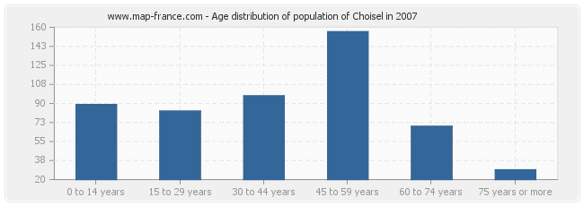 Age distribution of population of Choisel in 2007