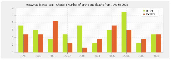 Choisel : Number of births and deaths from 1999 to 2008